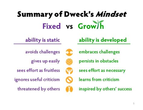 printable growth mindset questionnaire fixed or growth mindset social anxiety forum