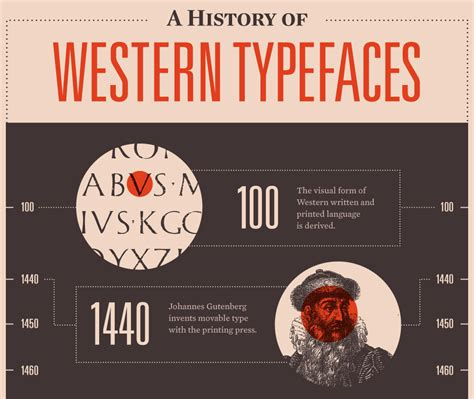 typography history history of western typography