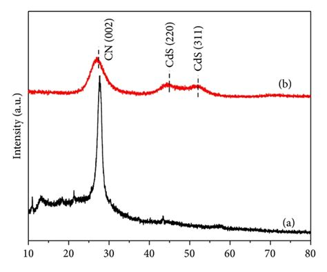 xrd pattern of carbon black photosensitization of carbon nitride photoelectrodes with