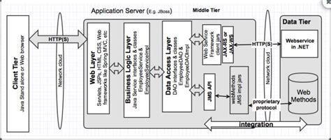jee architecture diagram 7 java architect questions answers on