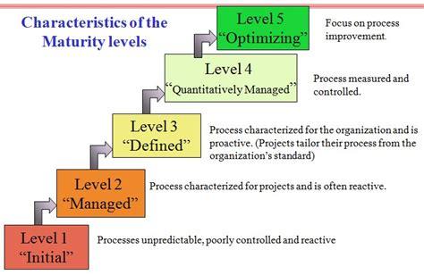 Quistig Over Bi Business Intelligence In 7 Modellen