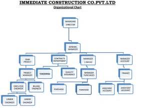 Top Landscaping Companies by Iccpl Immediate Construction Company Pvt Ltd Delhi