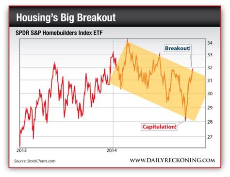 housing stocks to buy buy home improvement retail stocks to cash in on housing s big comeback junior