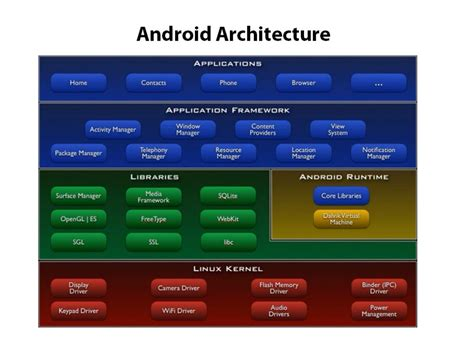 android layers codify android architecture