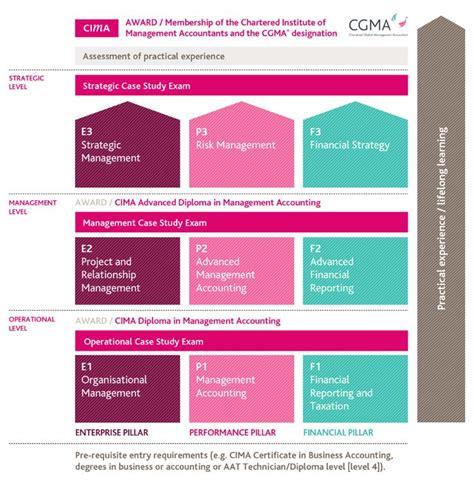 Mba Cima Top Up by Cima Professional Development Modules