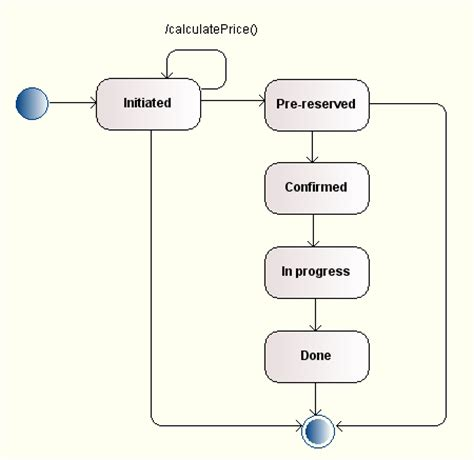 uml statechart diagram exles state diagrams
