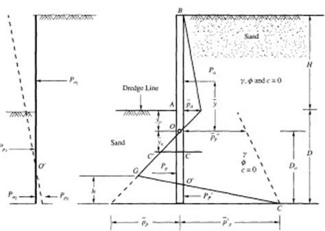 Sheet Pile Wall Design Spreadsheet by Sheet Pile Design And Prosheet Software Soil Mechanics
