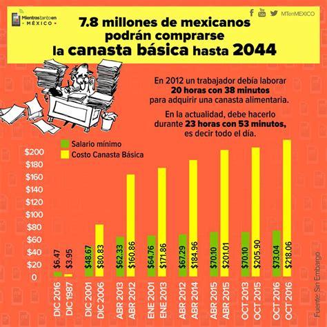 centros de estudio que miden la canasta bsica dicen que necesitan 5 trabajadores que ganan el salario m 237 nimo podr 225 n comprar la