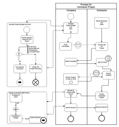 bpmn data flow diagram 8 best images of bpmn data flow diagram data flow diagram bpmn process diagram exles and