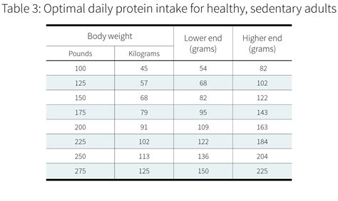 protein 0 8 g kg how much protein do you need per day examine