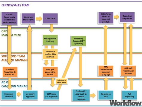 product workflow hiring solutions workflow