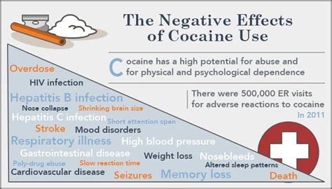 Cocaine Detox Island by The Risks Effects Of Cocaine Abuse On The