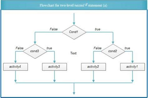 flowchart if statement nested if statements in c language