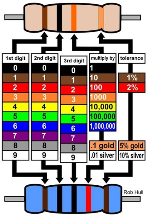 pin resistor color code on