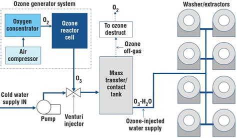 laundry system ozone laundry systems products machines models