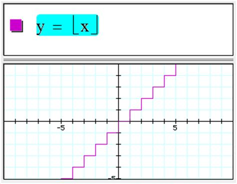 Floor And Ceiling Functions by Graphing Calculator New Features