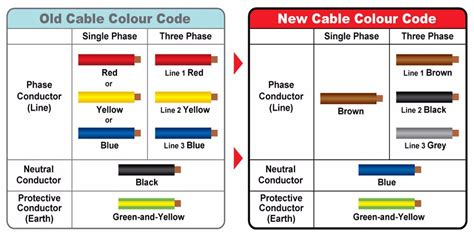 electrical wire insulation codes power abc acsr overhead cable insulation sheath