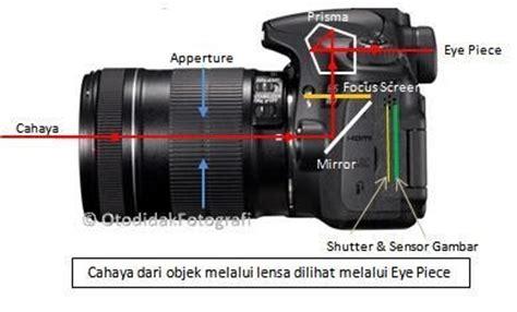 tutorial fotografi kamera digital belajar fotografi otodidak komponen dasar kamera dslr