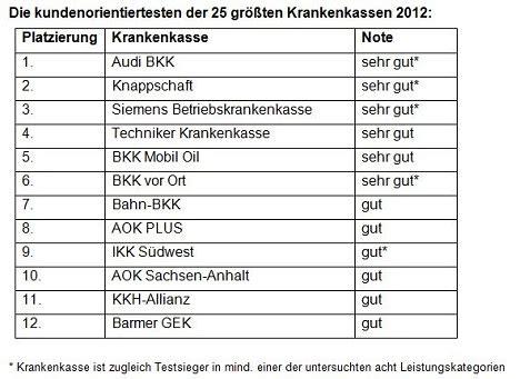 Audi Bkk Krankenkasse by Betriebskrankenkassen Haben In Der Kundenorientierung Die