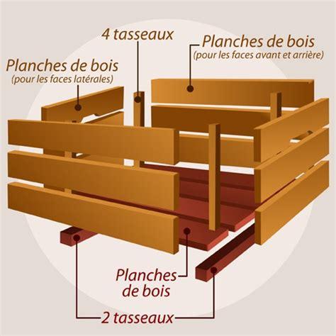 Comment Fabriquer Une Caisse En Bois fabriquer une caisse en bois ooreka
