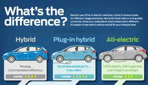 Electric Car Types Ford Explains Evs With Infographics Ev