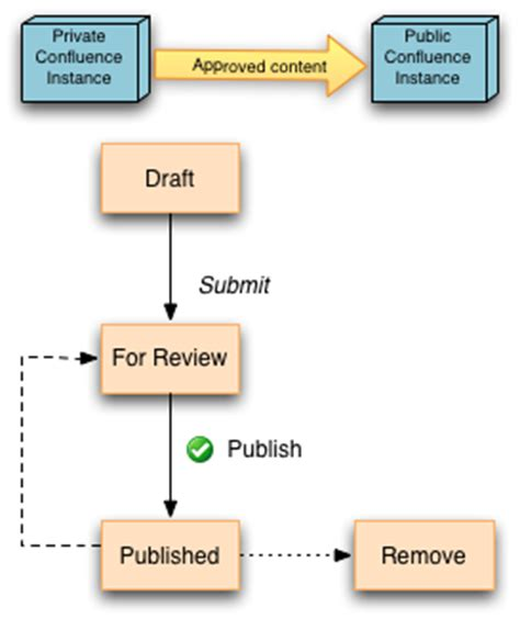 publishing workflow remote publishing workflow workflows exchange comalatech