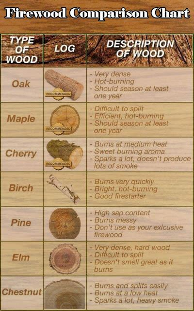garden  farms firewood comparison chart