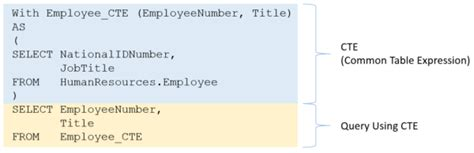 Sql Server Common Table Expression by Set Yourself Apart From You Peers Learn Cte S