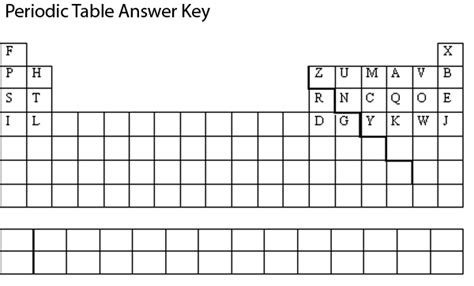 Periodic Table Puzzle Worksheet Answer Key by Trends In The Periodic Table Worksheet Answers Worksheets