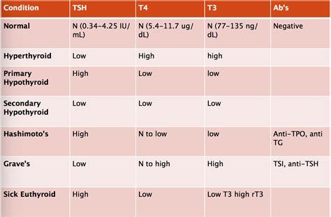 tsh reflex test endocrinology thyroid slides naturopathic medicine