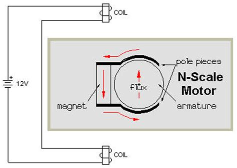 dc motor and inductor from the q and a nuts volts magazine for the electronics hobbyist