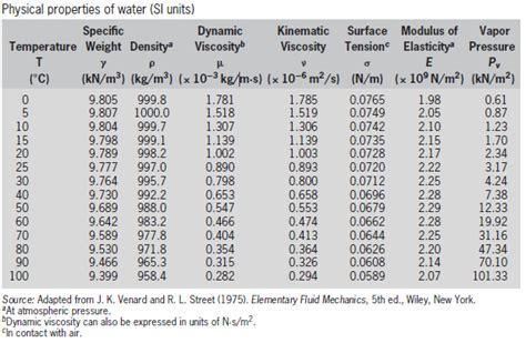 design parameters adalah anugrah andi blog membaca tabel viskositas atau gaya