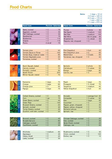 food calorie chart 8 best images of basic food calorie chart d food vitamin