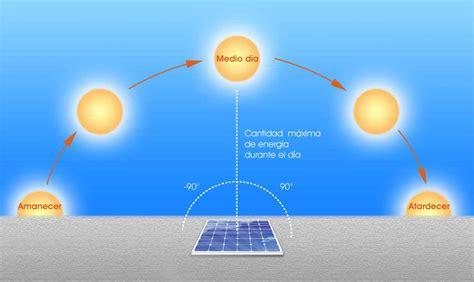 191 cu 225 nta energ 237 a solar recibe el tejado de tu casa placas fotovoltaicas placas fotovoltaicas ahorrar dinero