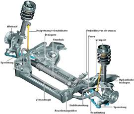 Translate Car Struts In Translation What Should I Call The Part Of Car That