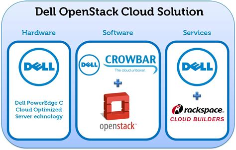 openstack bootc build and operate a cloud environment effectively books this just in dell announces the dell openstack cloud