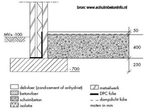 Diepte Fundering Tuinmuur by Strokenfundering