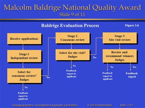 Baldrige Homepage Baldrige National Quality Program | baldrige homepage baldrige national quality program