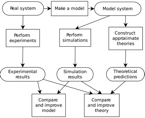 historical vs pattern based theory of justice computer simulation wikipedia