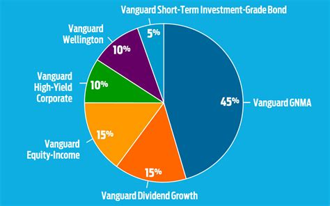 best retirement funds best vanguard funds for retirement income