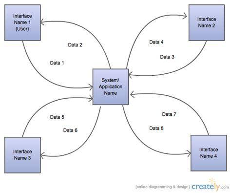 generic context diagram block diagram creately