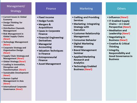 Smu Mba Placement by Curriculum Welcome To Kong Chian School Of Business