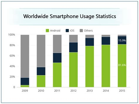 android usage statistics top 5 best selling smartphones of 2016 india and worldwide statistics ndimensionz