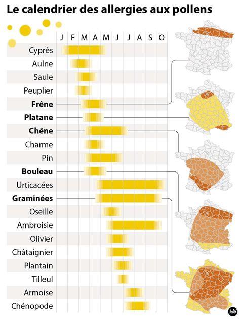 Calendrier Des Allergies Mobilisation G 233 N 233 Rale Contre L Ambroisie En Rh 244 Ne Alpes