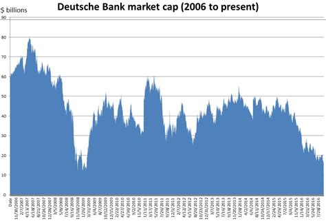 cap darlehen deutsche bank deutsche bank can only be saved by the german government