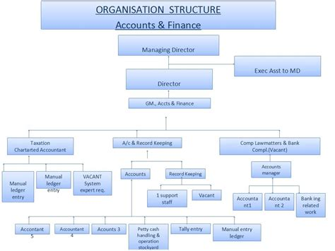 template easy organizational chart template
