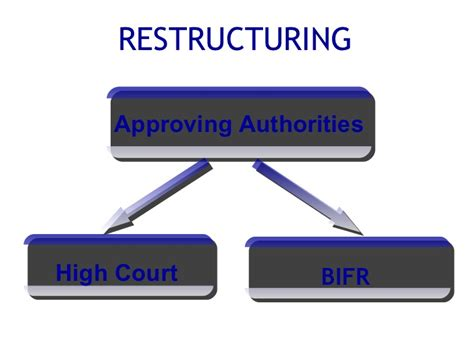 Restructuring Mba corporate restructuring ppt mba