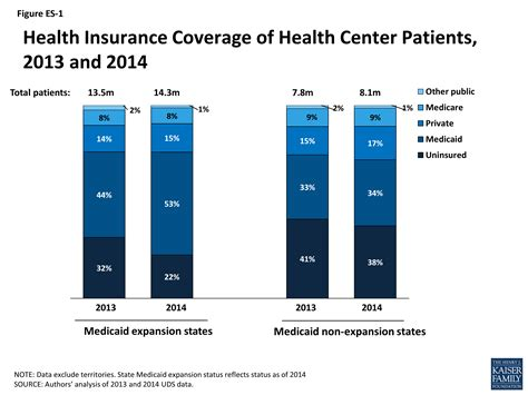 medicaid health insurance health center patient trends enrollment activities and