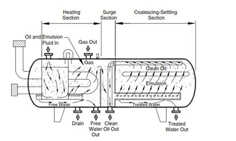 heater treater diagram cross section of horizontal heater treater 13