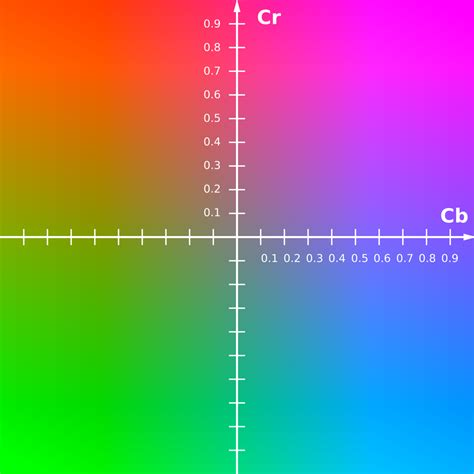 color wiki ycbcr farbmodell